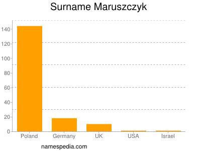 Surname Maruszczyk