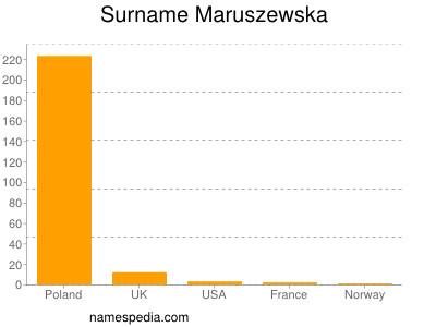 Surname Maruszewska
