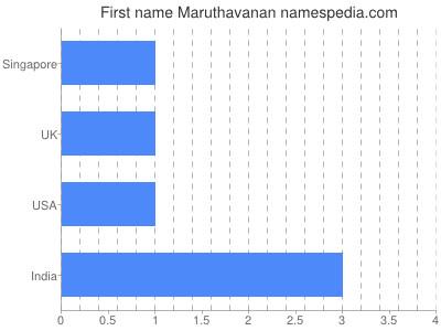 Given name Maruthavanan