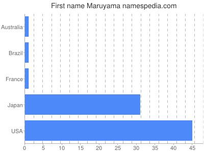 Given name Maruyama