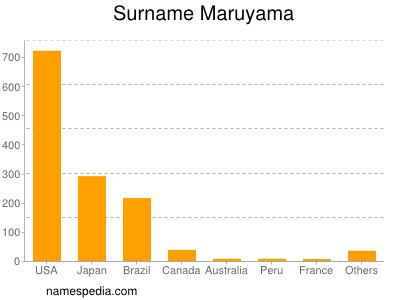 Surname Maruyama
