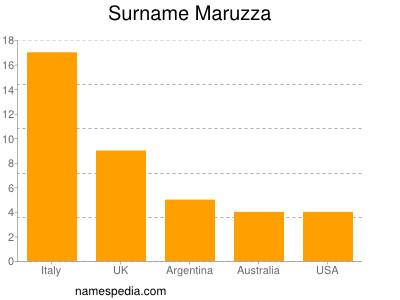 Surname Maruzza
