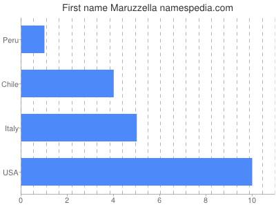 Given name Maruzzella