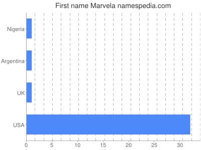 Given name Marvela