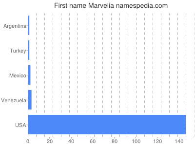 Given name Marvelia