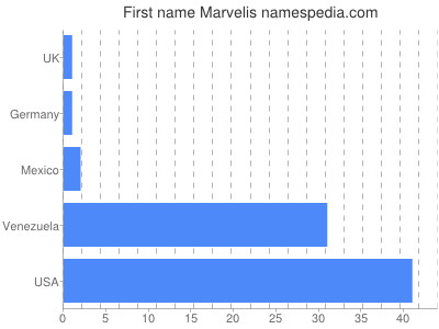 Given name Marvelis