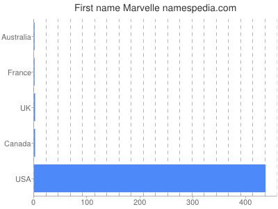 Given name Marvelle