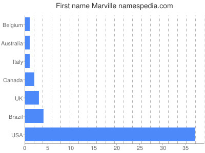 Given name Marville