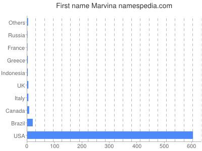 Given name Marvina
