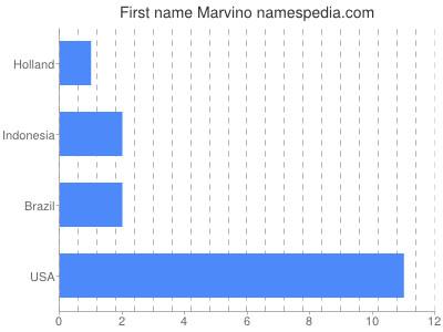 Given name Marvino