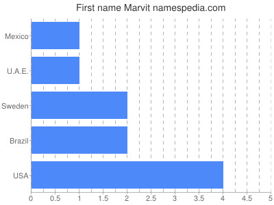 Given name Marvit