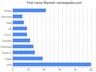 Given name Marwah