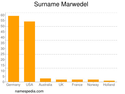 Surname Marwedel