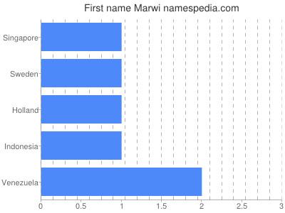 Given name Marwi