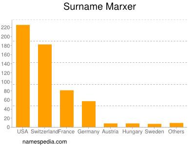 Surname Marxer