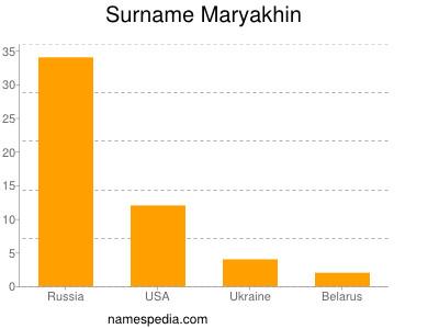 Surname Maryakhin
