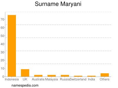 Surname Maryani