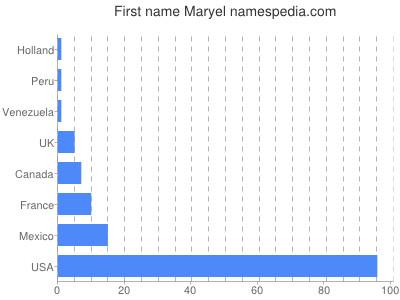 Given name Maryel