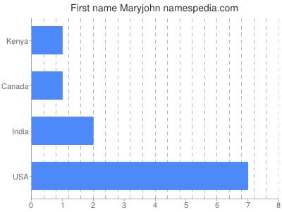 Given name Maryjohn
