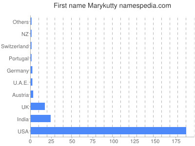 Given name Marykutty