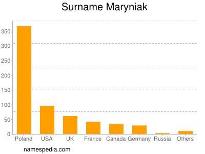 Surname Maryniak