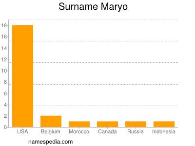 Surname Maryo