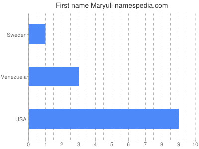 Given name Maryuli