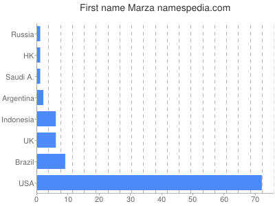 Given name Marza