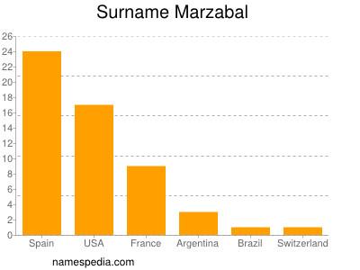 Surname Marzabal