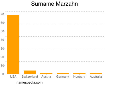 Surname Marzahn
