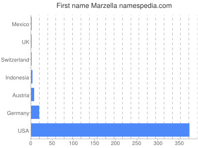 Given name Marzella