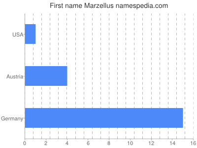 Given name Marzellus