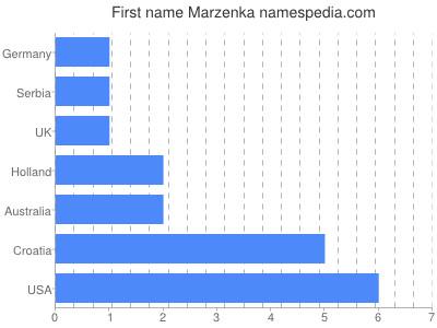 Given name Marzenka