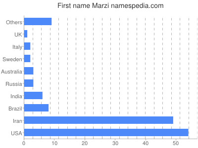 Given name Marzi