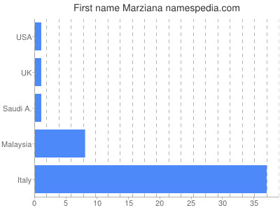 Given name Marziana