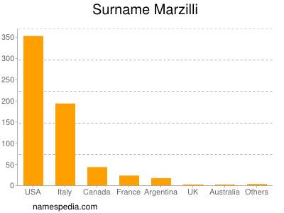 Surname Marzilli