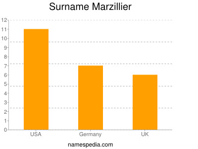 Surname Marzillier
