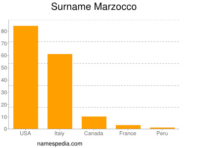 Surname Marzocco