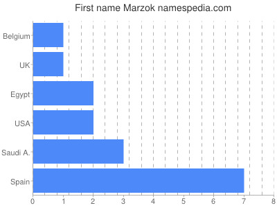 Given name Marzok
