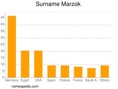 Surname Marzok