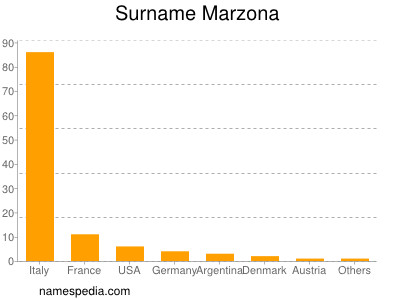 Surname Marzona