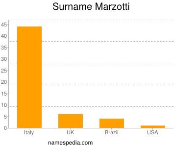 Surname Marzotti