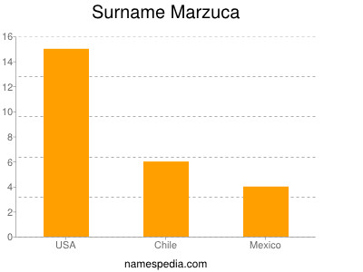 Surname Marzuca
