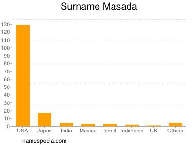 Surname Masada