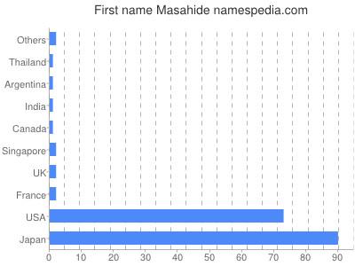 Given name Masahide