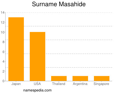 Surname Masahide