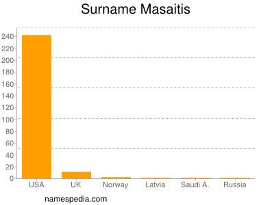 Surname Masaitis