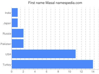 Given name Masal