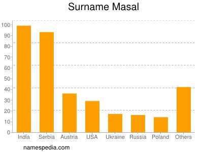 Surname Masal