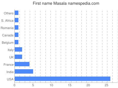 Given name Masala